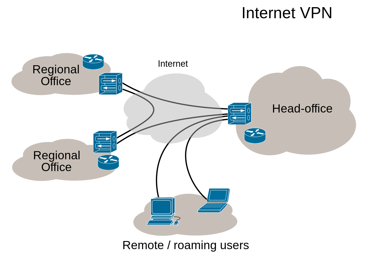 Virtual Private Networking — OPNsense documentation